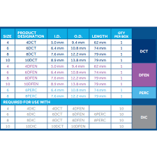 Shiley Pediatric Tracheostomy Tube Size Chart Shiley Trach Size Chart 2019