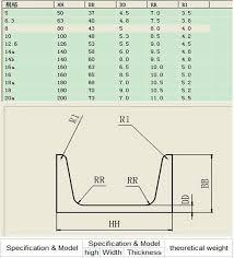 20 Steel U Channel Sizes Chart Chart Channel U Sizes Steel