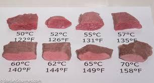 Sous Vide Steak Chart Steak Temperature Chart For Sous Vide In 2019 Steak