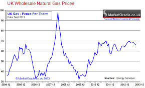 Wholesale Natural Gas Prices Chart Natural Gas Prices Forecast