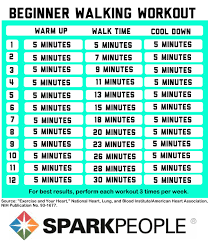 Treadmill Chart For Beginners Beginner Walking Workouts Sparkpeople