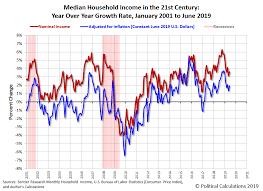 Median Household Income In June 2019 Seeking Alpha