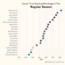 OC] Career True Shooting Percentage In ...