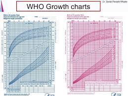 Particular Fenton Growth Chart For Preterm Infants Newborn