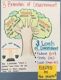 Government Room 330 Anchor Charts
