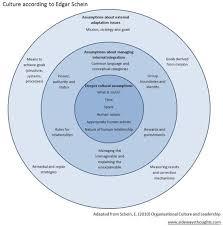 on corporate culture essay on corporate culture