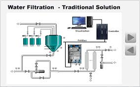 Wastewater Treatment Design Pneumatic Control In Modular Wastewater Treatment Plants