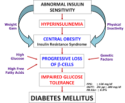 Pdb 101 Global Health Diabetes Mellitus About Causes Of