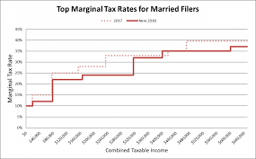 Irs Payment Chart 2018 Will Your Top Marginal Tax Rate Change In 2018 2019 Most