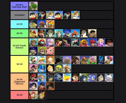 Yoshi Matchup Chart Smash 4 Smash Amino