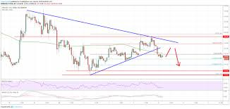 Litecoin Ltc Price Analysis Risk Of Further Losses Below
