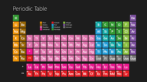 Acrylic periodic table with real elements and periodic table poster. Free Printable Periodic Table Of Elements Download