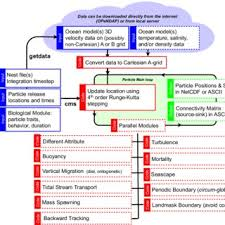 Blue In Green Chart Flow Chart For The Cms With Code In Red Input In Blue And