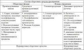 Реферат Формирование и использование оборотных средств  Табл №1 Состав оборотных средств предприятия Оборотные
