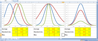 Normal Distribution Chart Excel Histogram With Fitting Excel Is My Passion