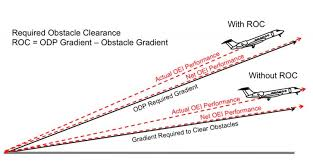Jeppesen Climb Gradient Chart Departure Obstacles Business Aviation Content From