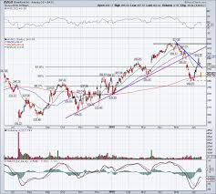 Broadcom Stock Chart Heres Where Broadcoms Stock Chart Turns To Trouble Stock