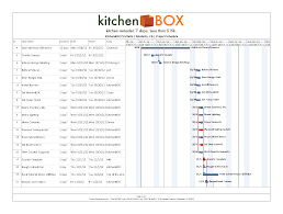 Kitchen Remodeling Projects Useful Chart Gantt Chart For Kitchen Project Order Google
