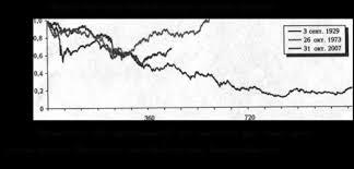 Курсовая работа Характеристика и оценка качества корпоративного  Рисунок 1 1 Динамика основных показателей потребительского рынка в США