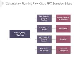 Planning To Plan Flow Chart Contingency Planning Flow Chart Ppt Examples Slides