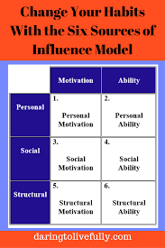 change your habits the six sources of influence model six sources of influence model