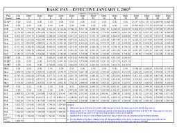 Army Is Army Pay Chart