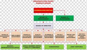 Quality Management Organization Chart Organizational Chart Dabaco Group Joint Company Joint