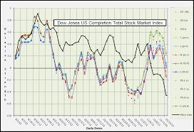 Dwcpf Dow Jones Us Completion Total Stock Market Index 11