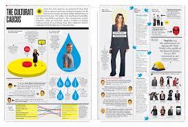 New York Magazine Design Newyorkmagazine Complex Pages Editorial Design Magazine