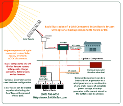 off grid solar wiring diagram to offgrid diagram jpg wiring diagram Off Grid Solar Wiring Diagram off grid solar wiring diagram with onoffgrid2 jpg off grid solar system wiring diagram