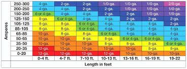 Automotive Wire Gauge Current Chart Bedowntowndaytona Com