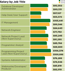 redmond s it salary survey upward mobility com those who have it management skills still commanded the highest salaries while there was a growing premium this year for network engineers