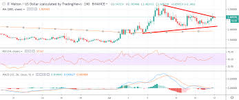 Wtc Cryptocurrency Chart Waltonchain Price Analysis Wtc Usd Against The Current
