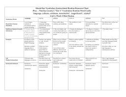 Unit 1 4 Vocabulary Chart And Word Cards