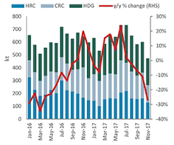 Tighter Supply In China Is Expected To Support Prices
