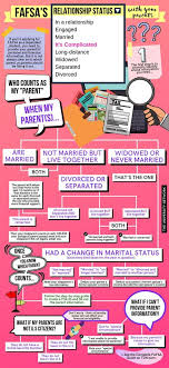 Fafsa Flow Chart Fafsas Relationship Status With Your Parents Its