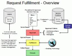 Itil Request Fulfillment Process Flow Chart Request Fulfilment May Home