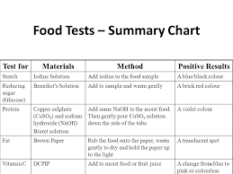 Iodine Color Chart Mandatory Experiments On Food Ppt Video Online Download