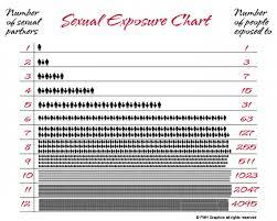 Sexual Exposure Chart Math Pics Math Fail