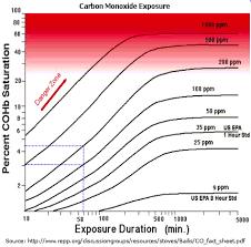 Carbon Monoxide Ppm Chart Carbon Monoxide