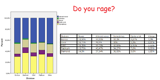 League Of Legends Mmr Chart Results Of My League Of Legends Survey Leagueoflegends