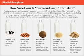 Dairy Nutrition Facts Chart Ask A Nutritionist The Inside Scoop On Non Dairy Products