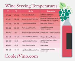 Wine Guide Chart Guide To Wine Serving Temperature Coolervino