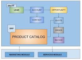 Crm Process Flow Chart Dynamics 365 Crm Sales Process Life Cycle Microsoft