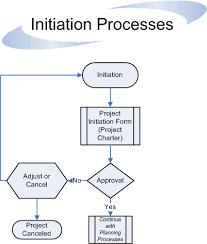 Project Management Process Guidelines Flowchart Division
