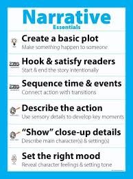 best writing resources images writing ideas narrative essentials poster share the basics for narrative writing look at the other smekens education original posters highlighting the essential skills