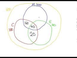 Venn Diagram Maker Discrete Math Discrete Mathematics Venn Diagrams Youtube