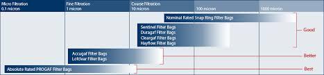 Bag Filter Media Bag Filtration Accessories Eaton Filter Bags