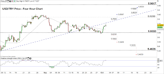 Turkish Lira Technical Forecast Usd Try Price Back To The
