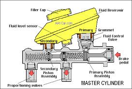 <b>Brake Master Cylinder</b>